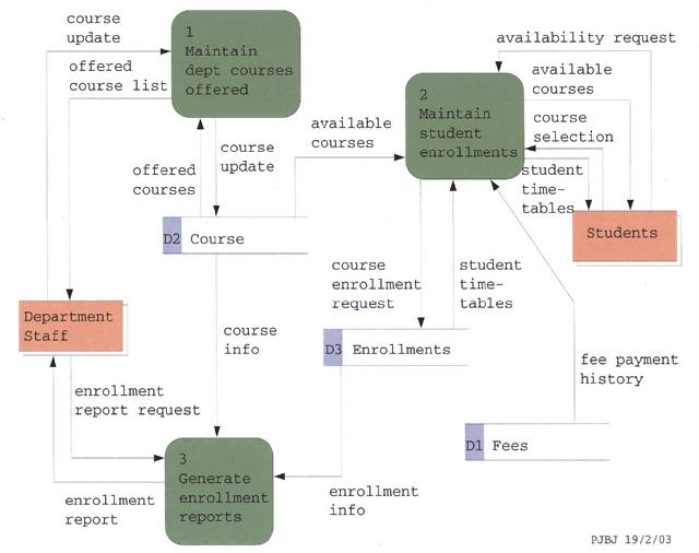 Ee2d coursework context diagram level 0 dfd ccuart Images