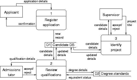 Ee2d coursework context diagram level 0 dfd ccuart Image collections