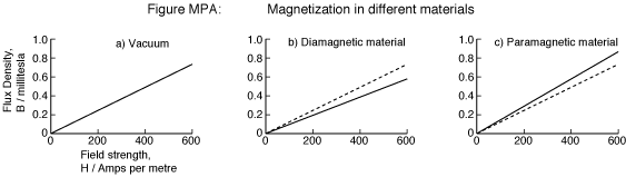 !!TOP!! Magnetic Materials Fundamentals And Applications Free Download BH_trio
