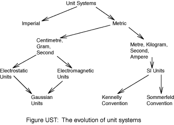 Unit Systems in Electromagnetism